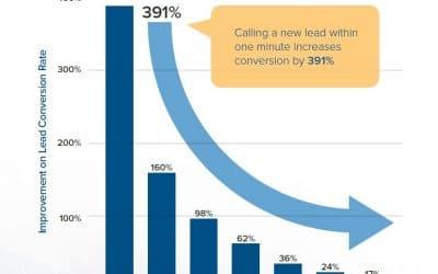 Hoe snel ben jij met het bellen van een online lead?